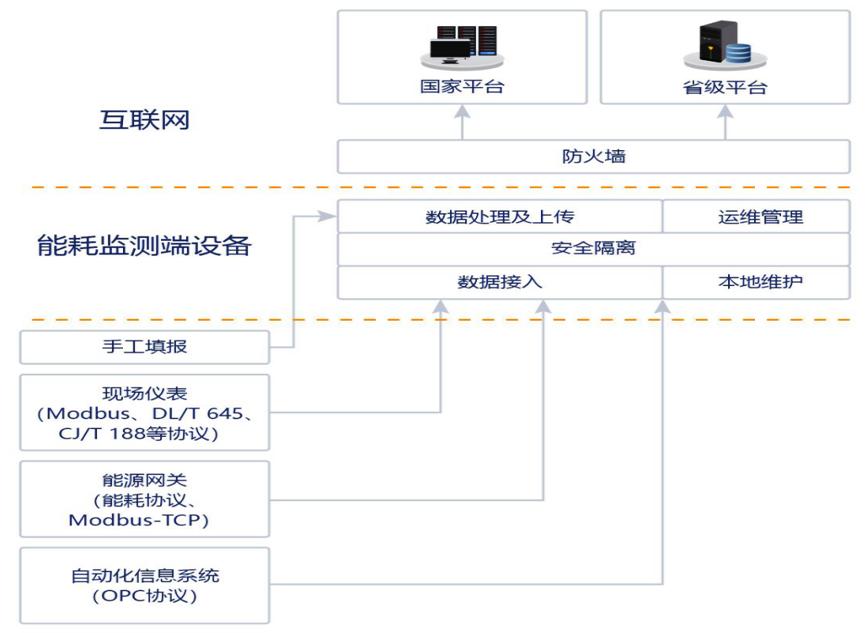 """中标喜讯:万博max手机官网电子中标  ┄""""陕西省能耗在线监测系统单向数据传输盒等硬件设备采购""""项目"""