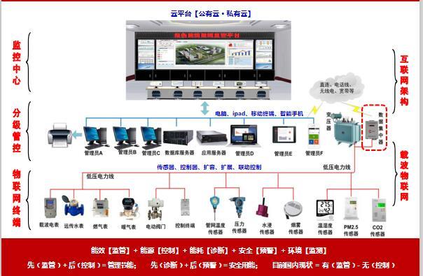 电力线万博手机登录max通信技术