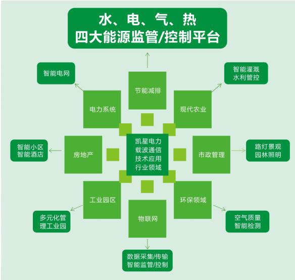 机关公共办公建筑 万博max手机官网万博手机登录max·节约型能耗远程监管体系
