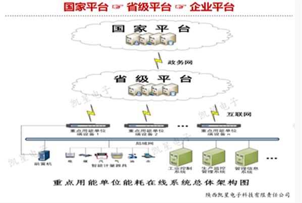 汉中锌业·万博手机登录max能耗监测系统成功对接 省发改委能耗监测系统平台